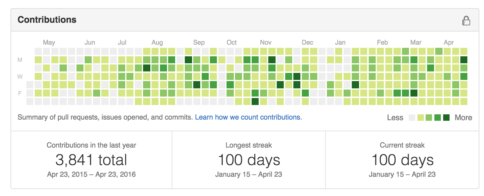 100 day commit streak